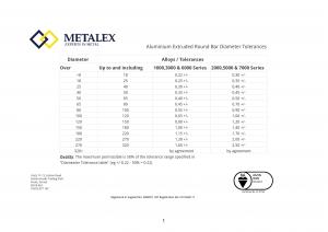 Aluminium Extruded Round Bar Diameter Tolerances